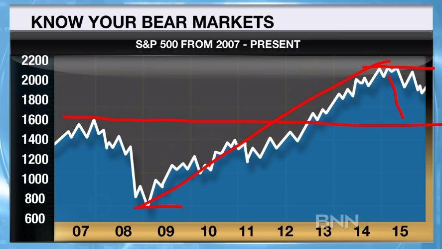 Know your Bear Market