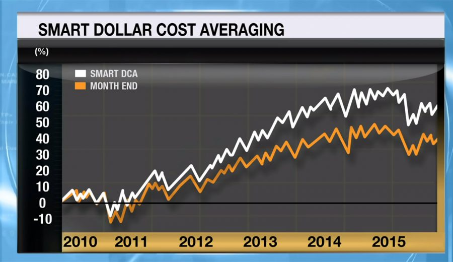 Smart Dollar Cost Averaging