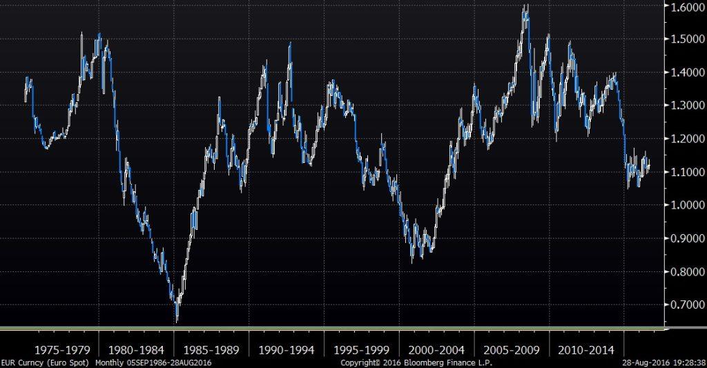 USD_Chart