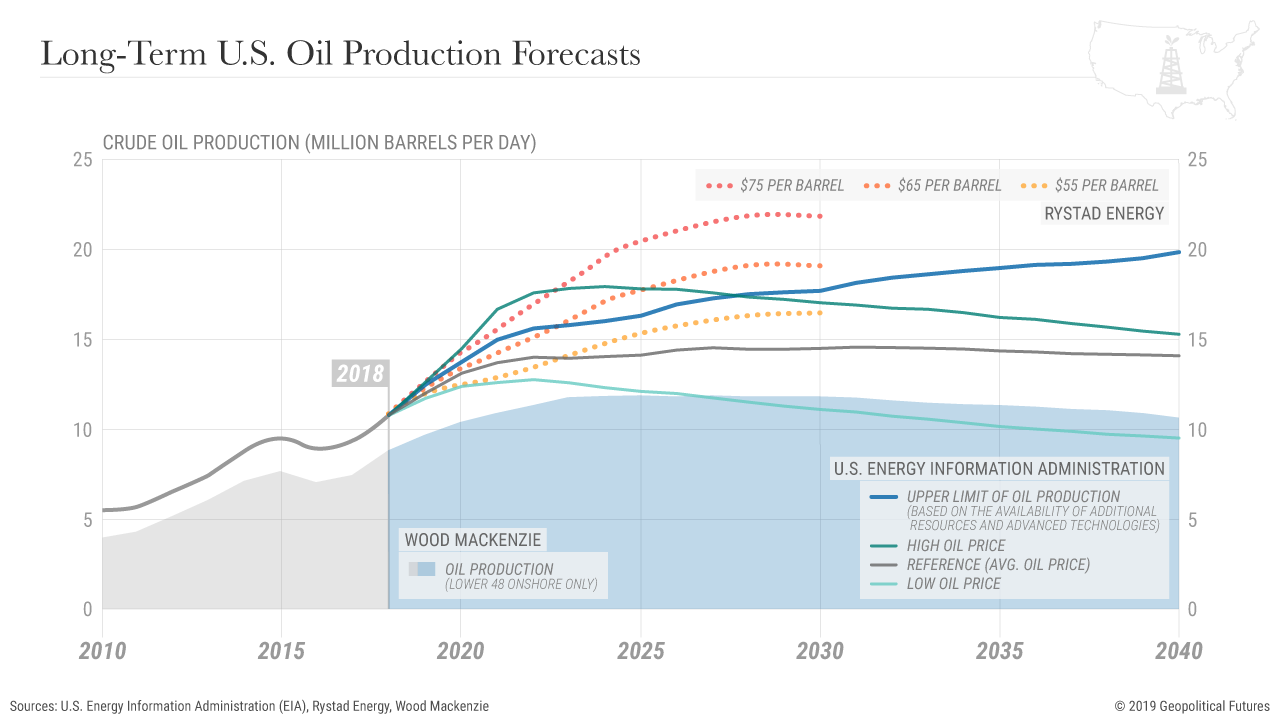 World Energy Supply and Demand Outlook - Berman's Call
